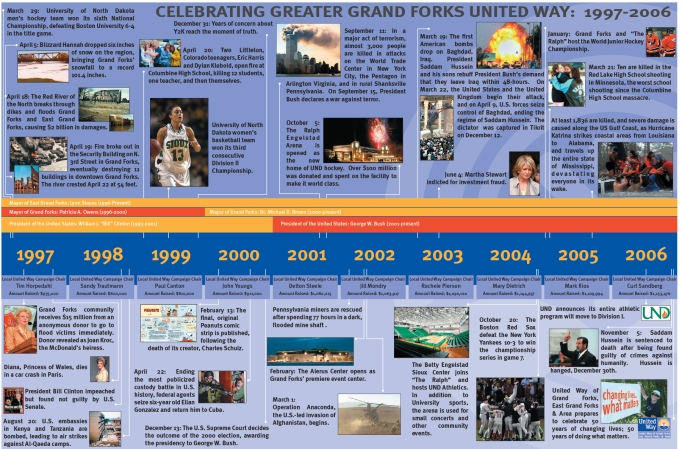 "1 of 7 Timeline Graphics created for United Way of Grand Forks, East Grand Forks & Area to celebrate 50 years. Timeline posters were 24""x36"""